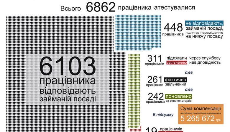 Большинство харьковских полицейских соответствует занимаемым должностям – анализ