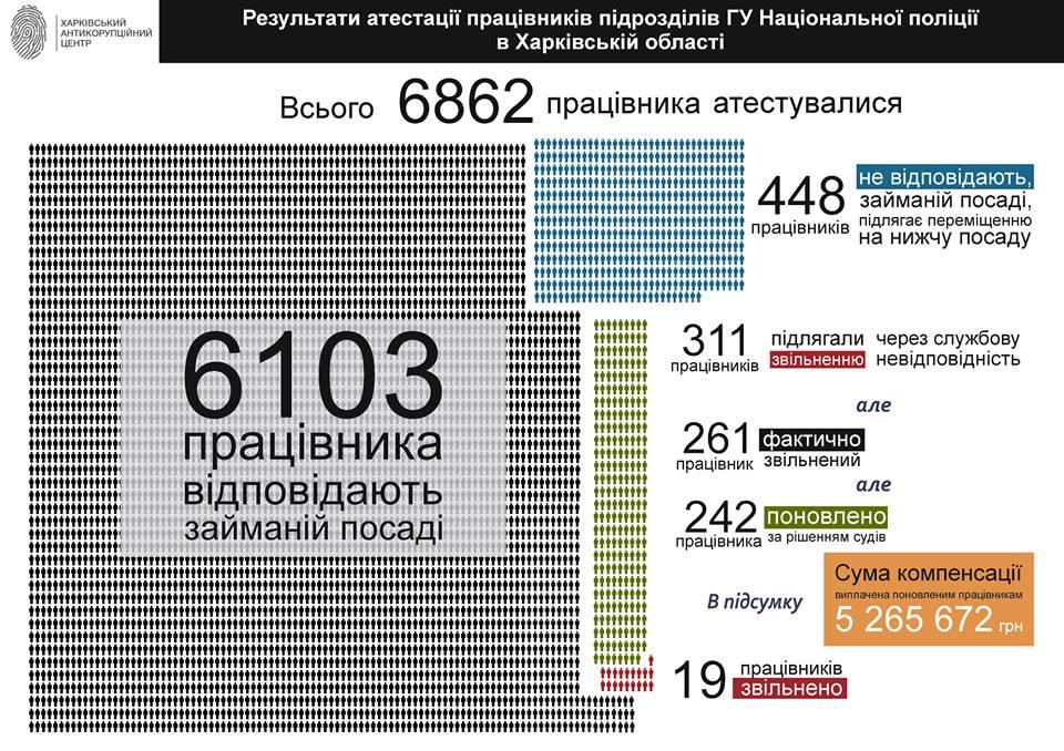 Большинство харьковских полицейских соответствует занимаемым должностям — анализ