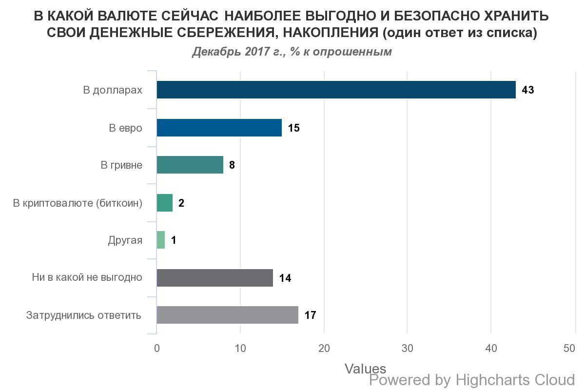 Доллар остается наиболее популярной валютой сбережений украинцев