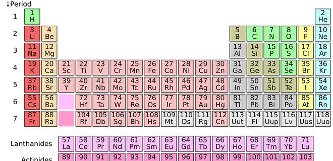 Ученые нашли самую старейшую таблицу Менделеева (фото)