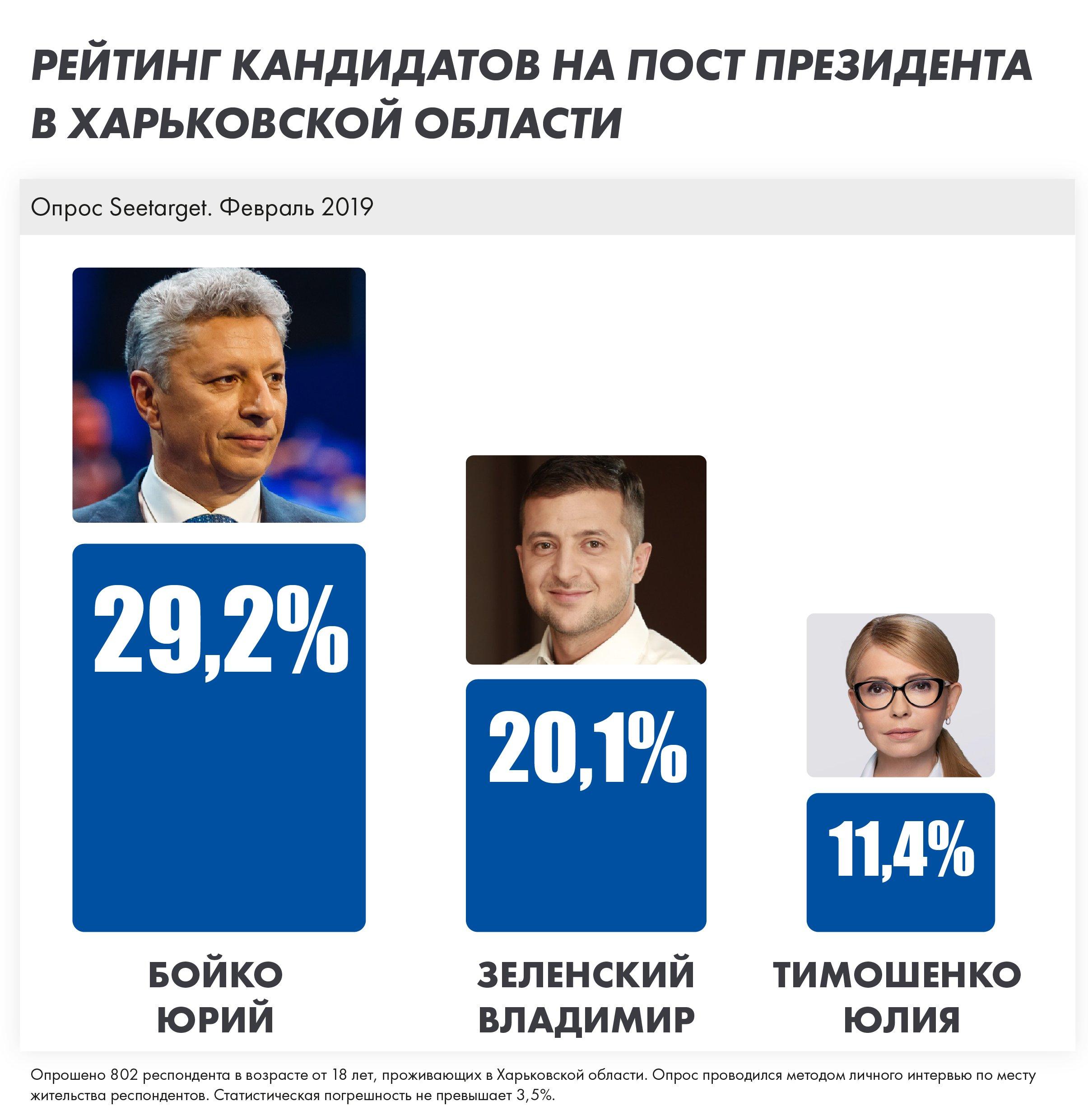 Лидеры президентского рейтинга в Харьковской области – опрос