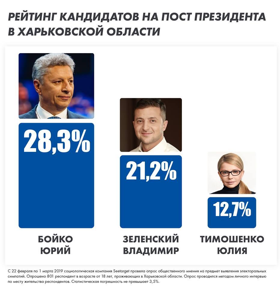 Соцопрос: Бойко лидирует в президентском рейтинге в Харьковской области