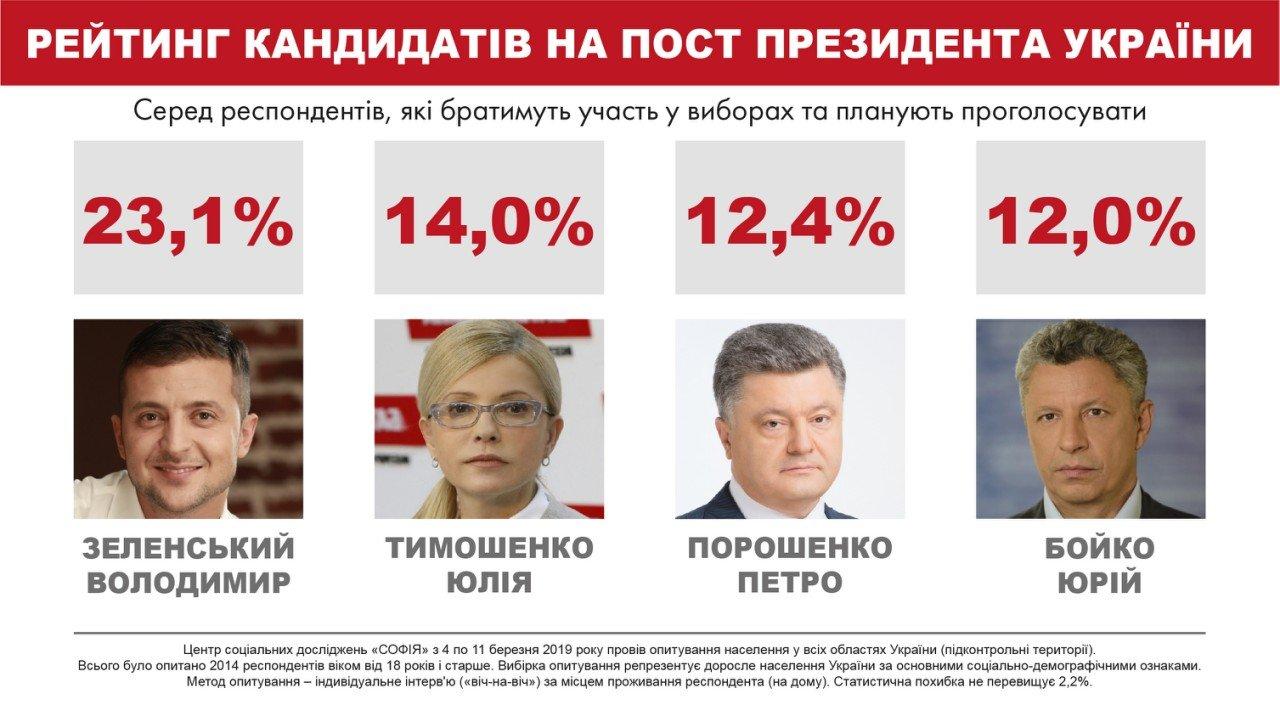 Во второй тур выборов могут выйти четыре кандидата – соцопрос