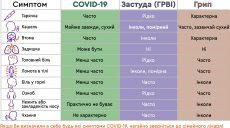 Затверджено алгоритм надання допомоги інфікованим на COVID-19