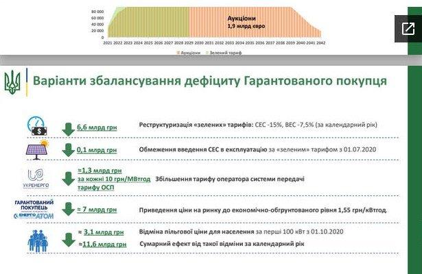 Электричество в Украине может подорожать