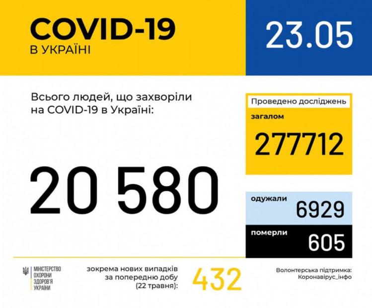 В Харьковской области 892 случая заболевания коронавирусом
