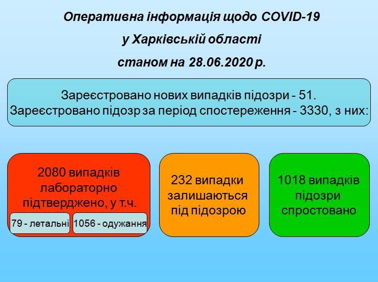 На Харьковщине зарегистрированы 2080 случаев COVID-19