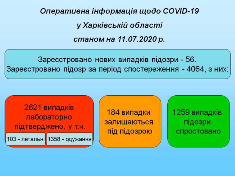 На Харьковщине проверяются 184 случая возможного заражения COVID-19