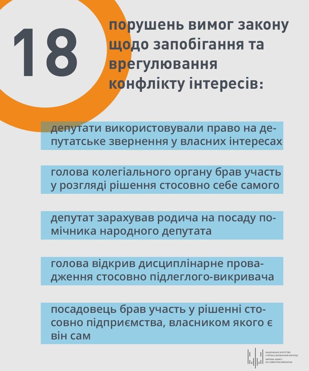 Конфликт интересов: среди топ-нарушителей месяца оказался харьковский чиновник