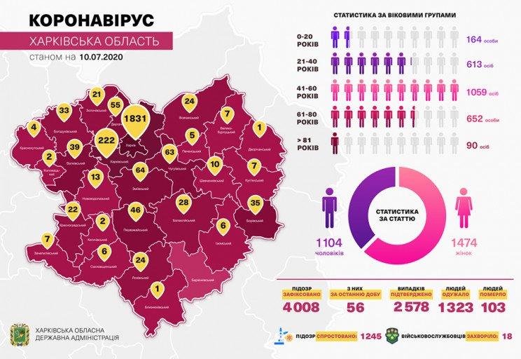 В Харьковской области с коронавирусом госпитализирован 531 пациент