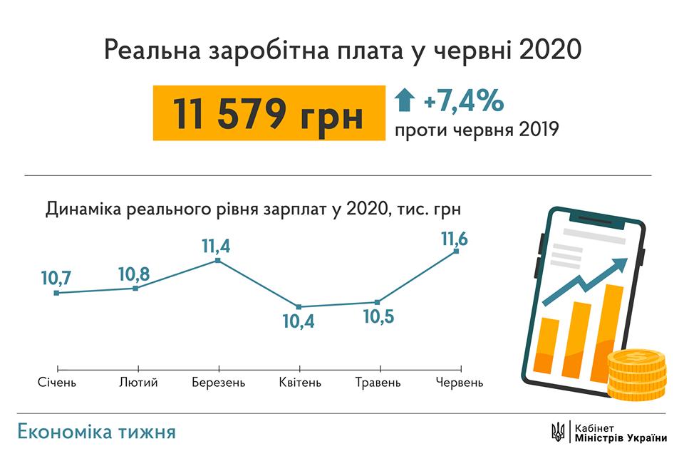 Премьер пообещал украинцам к 2022 году среднюю зарплату в 15 тысяч гривен