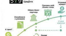 Харьковские компании лидируют в количестве оформленных кредитов