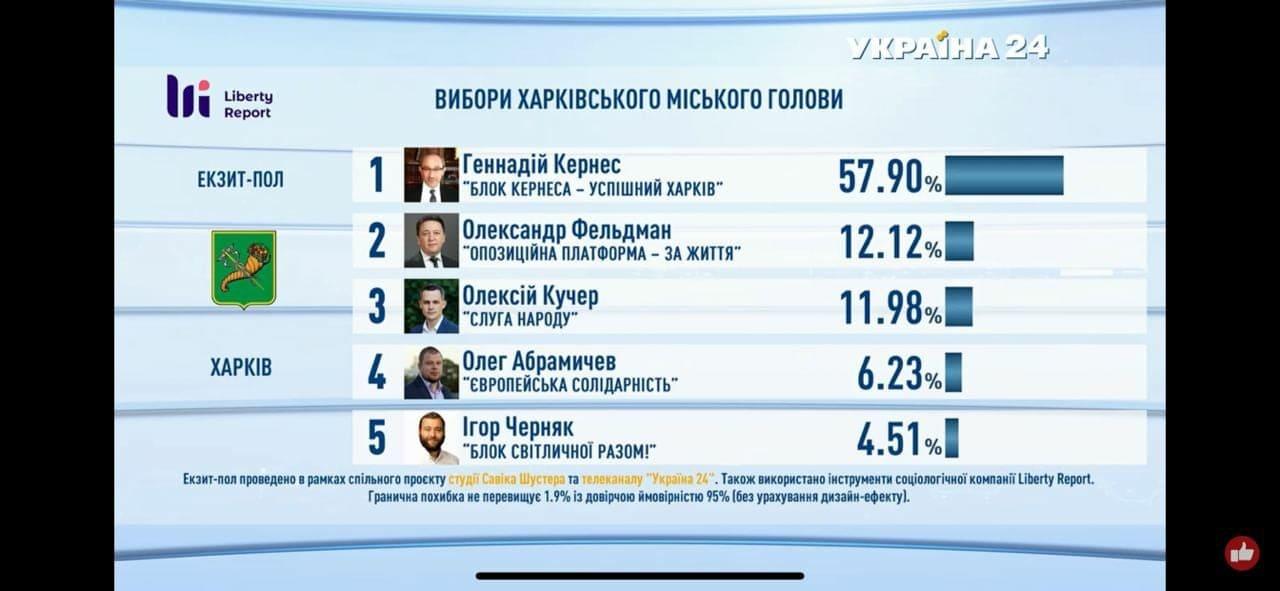 Объявлены результаты экзит-пола на выборах мэра Харькова и в Харьковский горсовет