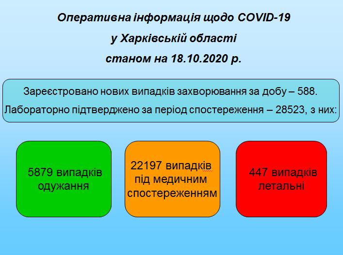 На Харківщині виявили 588 нових хворих на COVID-19