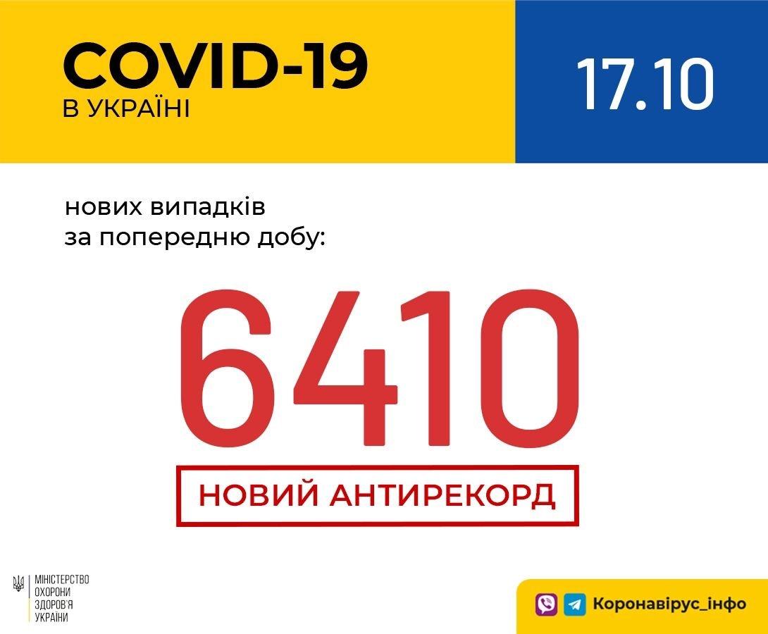 Харківщина — друга після столиці за кількістю нових випадків коронавіруса