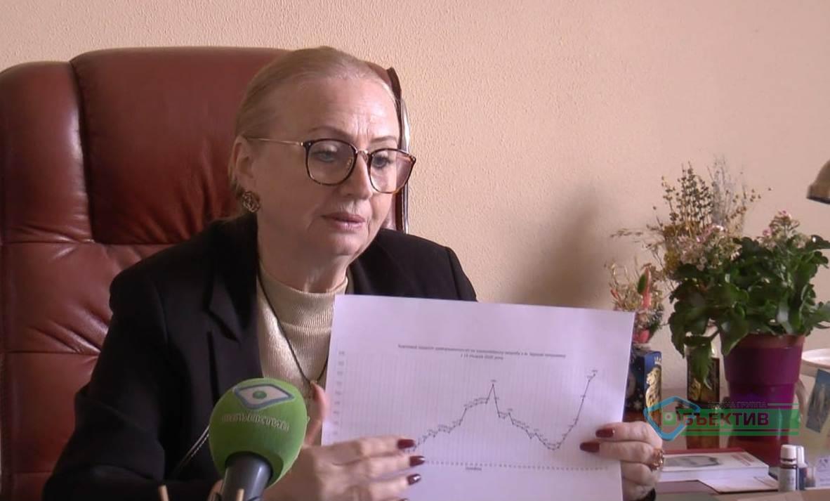 В Харькове заняты 92% коек для больных COVID