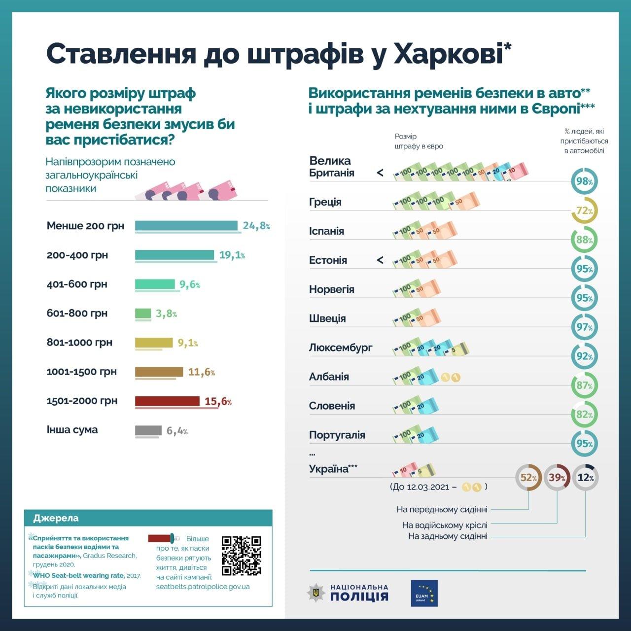 Харьковские автомобилисты не хотят платить большие штрафы за непристегнутый ремень