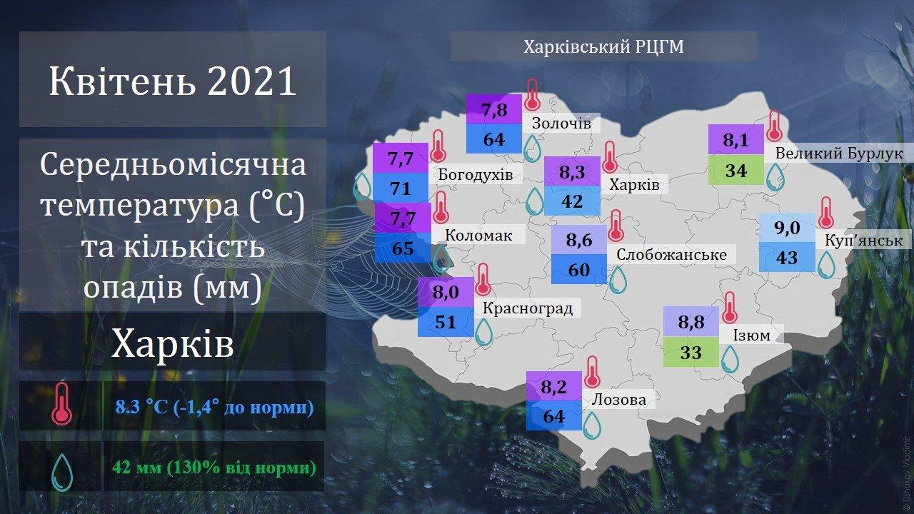 В 2021 году Харьковская область пережила один из самых холодных апрелей за последние 17 лет