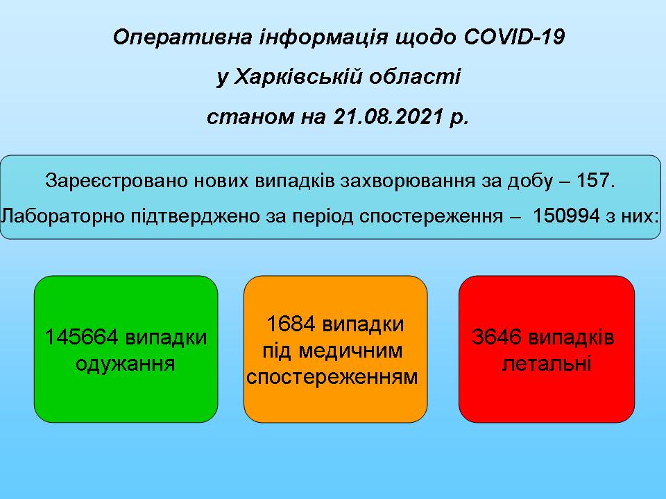 157 новых пациентов с коронавирусом за сутки