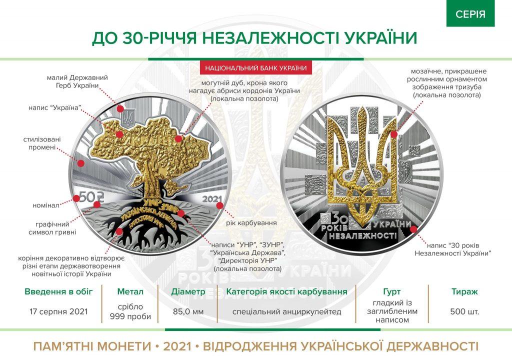 Памятная монета посвящена 30-летию Независимости Украины