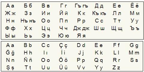 Крымскотатарский язык переходит на латиницу